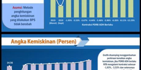 Diduga 48,56 Persen Rumah Tangga Tidak Miskin Terima Bantuan PKH, Rastra dan BPNT