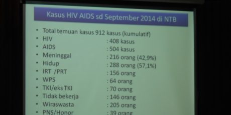 Di NTB, Sebanyak 70 Orang TKI/Eks TKI Terjangkit Virus HIV