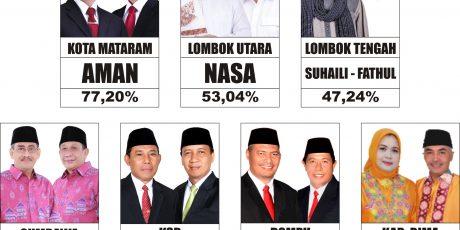 Hasil Sementara Pilkada di NTB, Calon Petahana Tumbang di Bima, KSB dan KLU