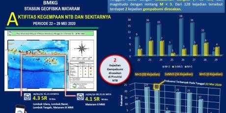 Seminggu Terakhir, 128 Kali Terjadi Gempa di Wilayah NTB